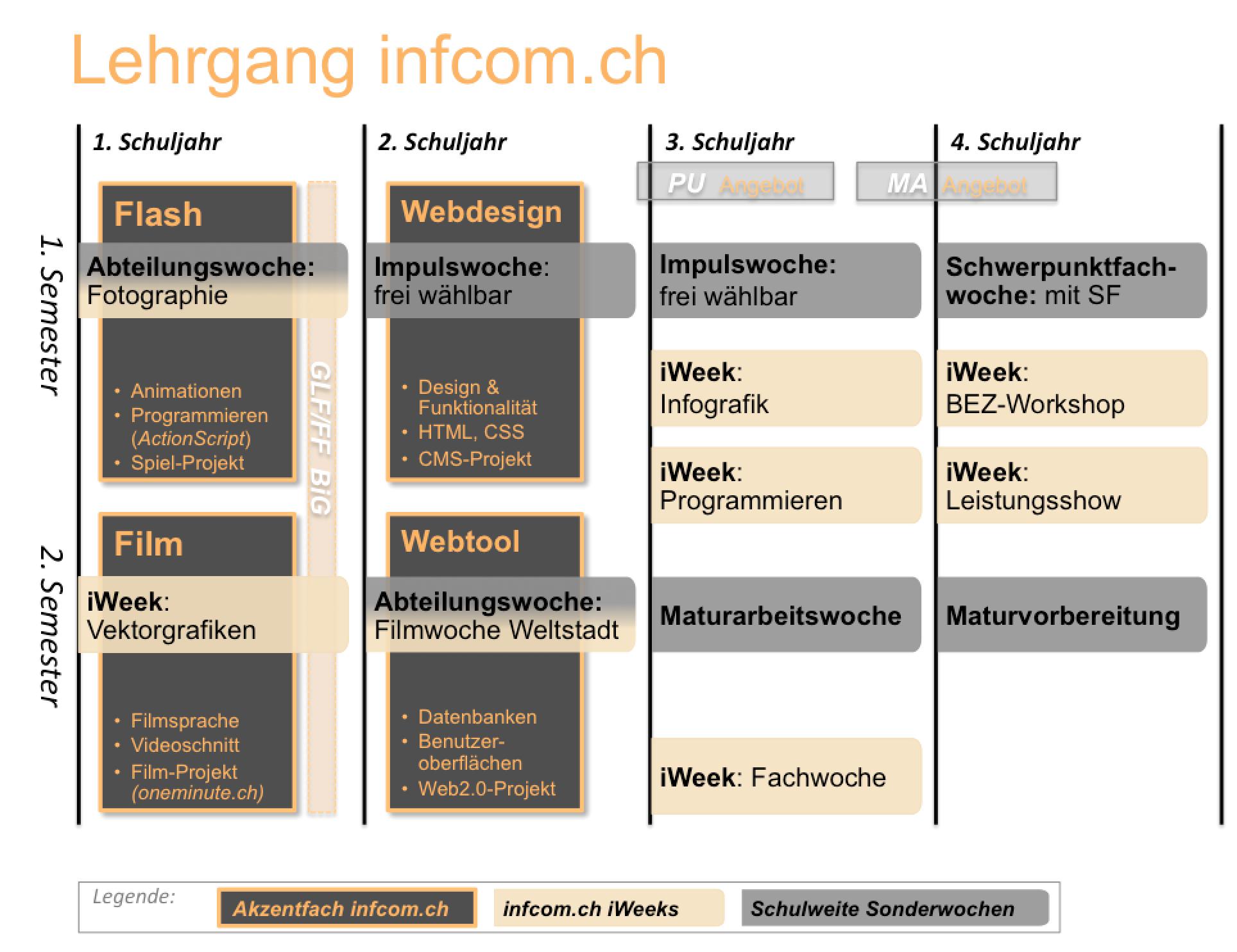 infcom.ch Schema 1