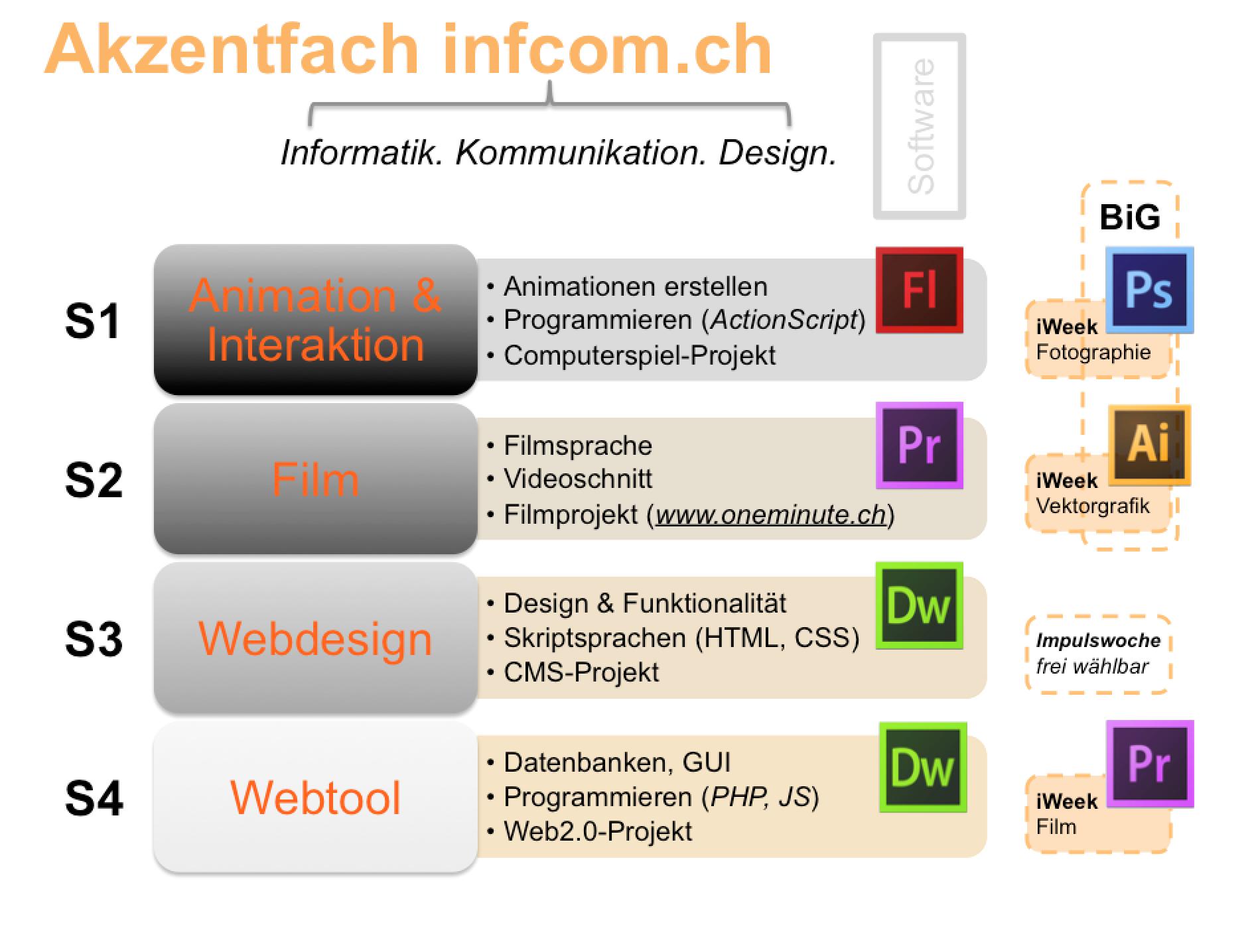 infcom.ch Schema 2